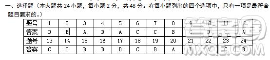 福建省六校联考2018-2019学年第一学期半期考高三政治参考答案