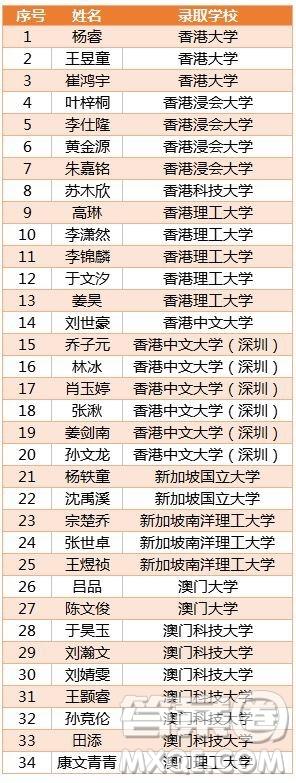 哈三中2019高考成绩 哈三中2019高考喜报