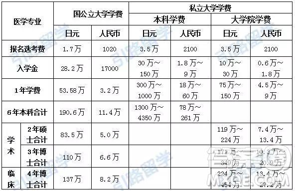 2019年日本留学读医学专业的大学学费报考流程