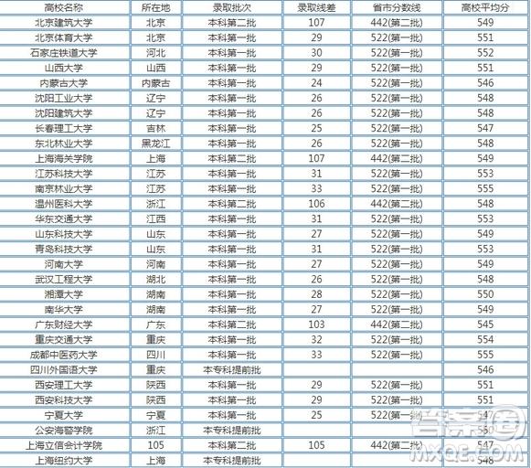 2019湖南高考理科550分可以上哪些大学 2019年湖南高考理科550分能上什么学校