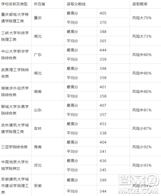 2019山东高考理科350分可以报什么大学【350分左右的大学推荐】