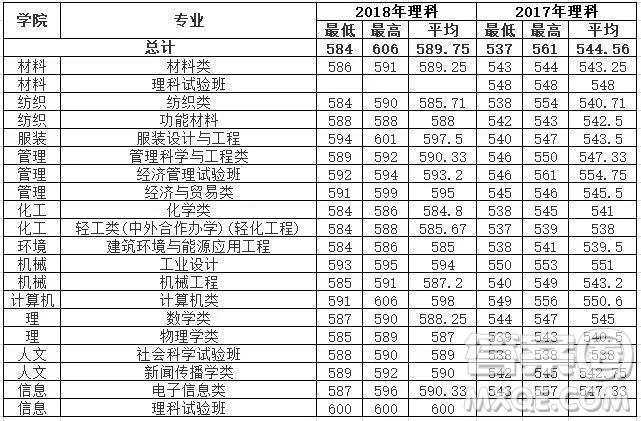 2019年高考多少分可以上东华大学 2019高考各省多少分可以上东华大学